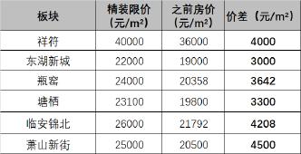 20个板块限价上涨,最高上涨4500元/ m!